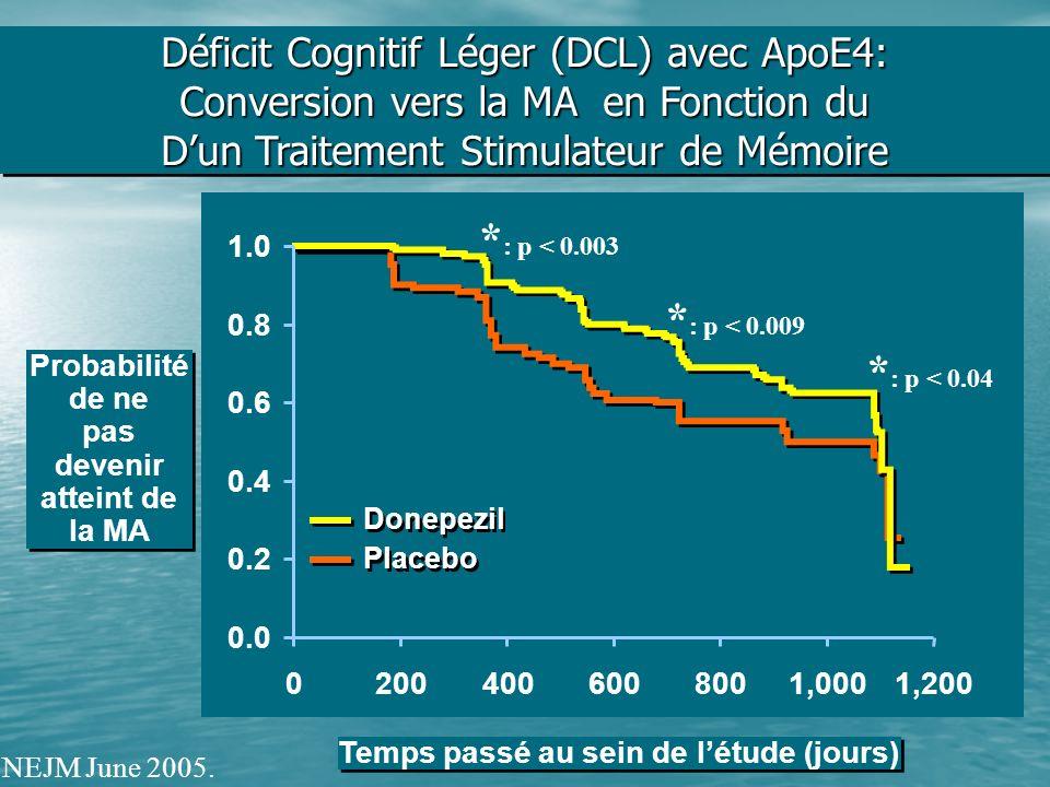 Donepezil Placebo * : p < 0.009 * : p < 0.04 0.0 0.2 0.4 0.6 0.8 1.0 02004006008001,0001,200 * : p < 0.003 Déficit Cognitif Léger (DCL) avec ApoE4: Co