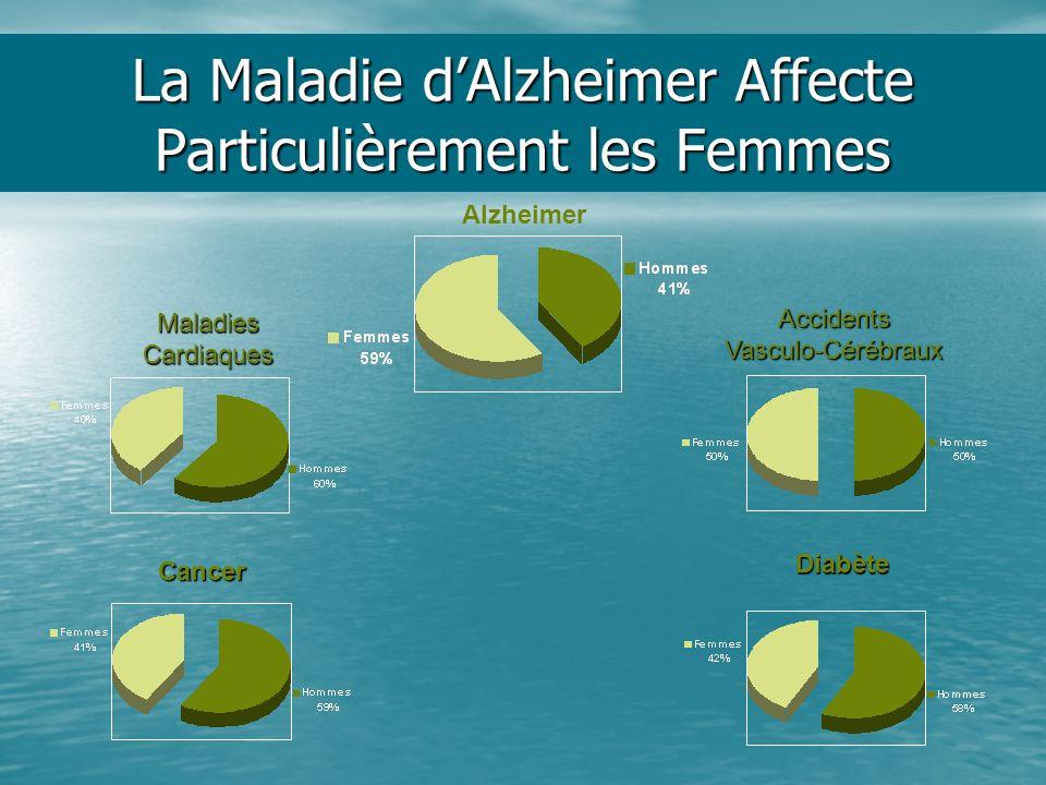 La Maladie dAlzheimer Affecte Particulièrement les Femmes Alzheimer MaladiesCardiaques Cancer AccidentsVasculo-Cérébraux Diabète
