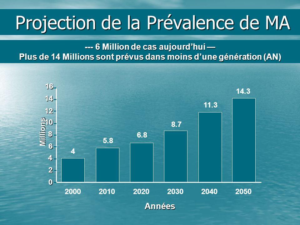 Projection de la Prévalence de MA 16 14 12 0 2 4 6 8 10 2000 20102020203020402050 4 5.8 6.8 8.7 11.3 14.3 Millions --- 6 Million de cas aujourdhui ---