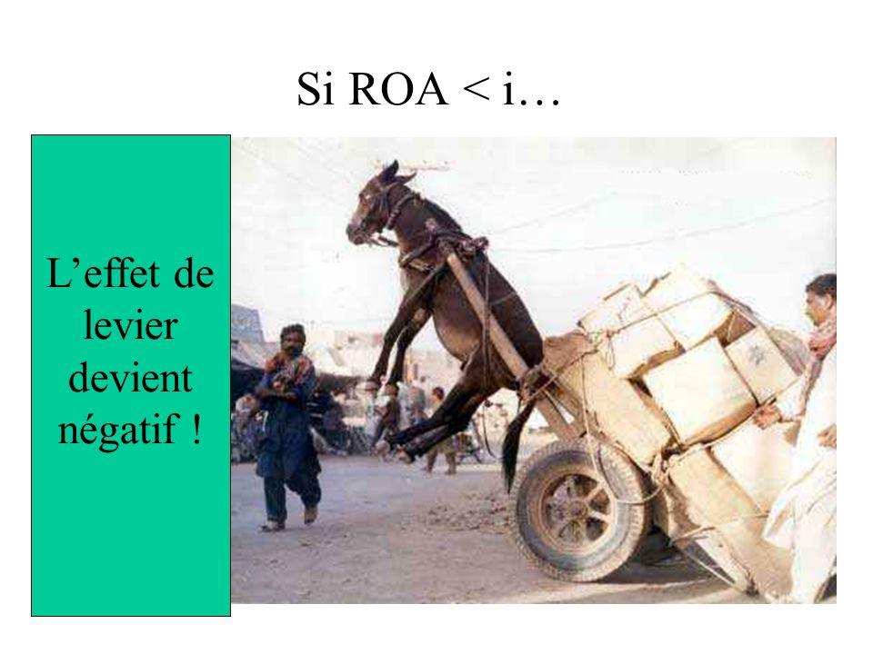 Si ROA < i… Leffet de levier devient négatif !