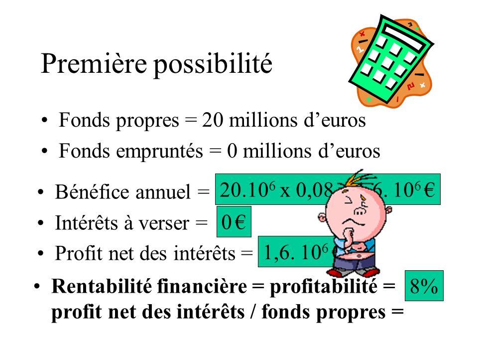 Première possibilité Fonds propres = 20 millions deuros Fonds empruntés = 0 millions deuros Bénéfice annuel = Intérêts à verser = Profit net des intérêts = Rentabilité financière = profitabilité = profit net des intérêts / fonds propres = 20.10 6 x 0,08 = 1,6.