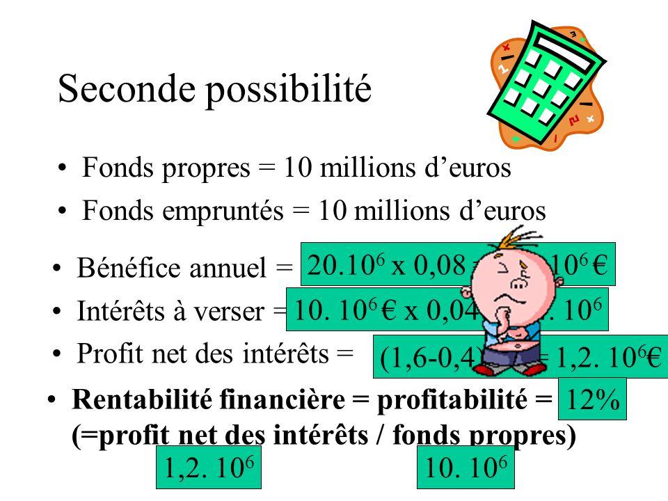Seconde possibilité Fonds propres = 10 millions deuros Fonds empruntés = 10 millions deuros Bénéfice annuel = Intérêts à verser = Profit net des intérêts = Rentabilité financière = profitabilité = (=profit net des intérêts / fonds propres) 20.10 6 x 0,08 = 1,6.