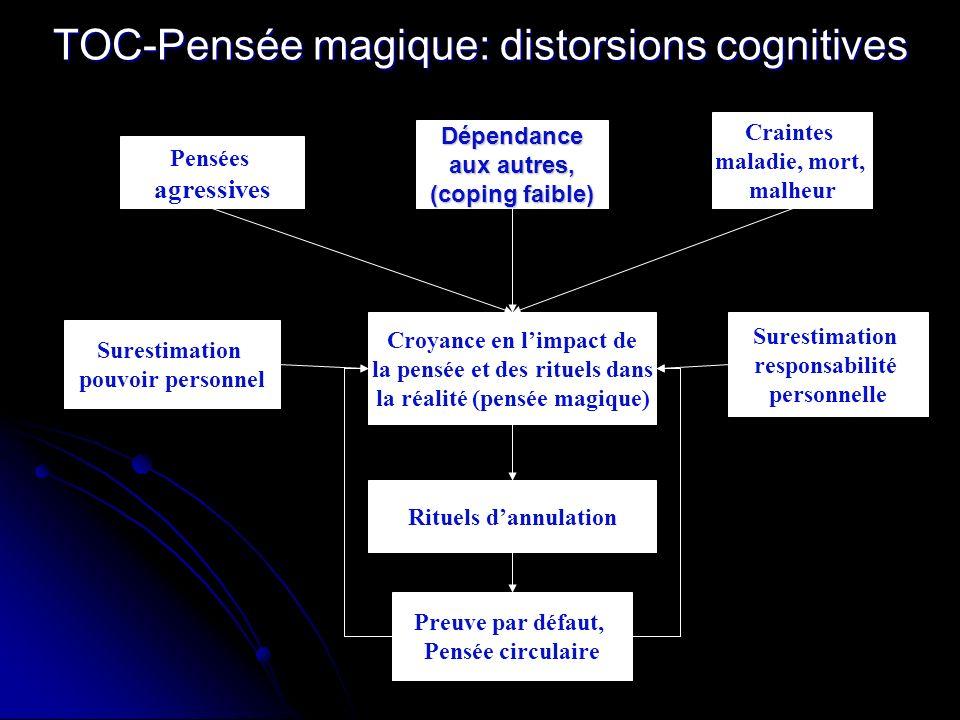 TOC-Pensée magique: distorsions cognitives Surestimation pouvoir personnel Surestimation responsabilité personnelle Pensées agressives Croyance en lim