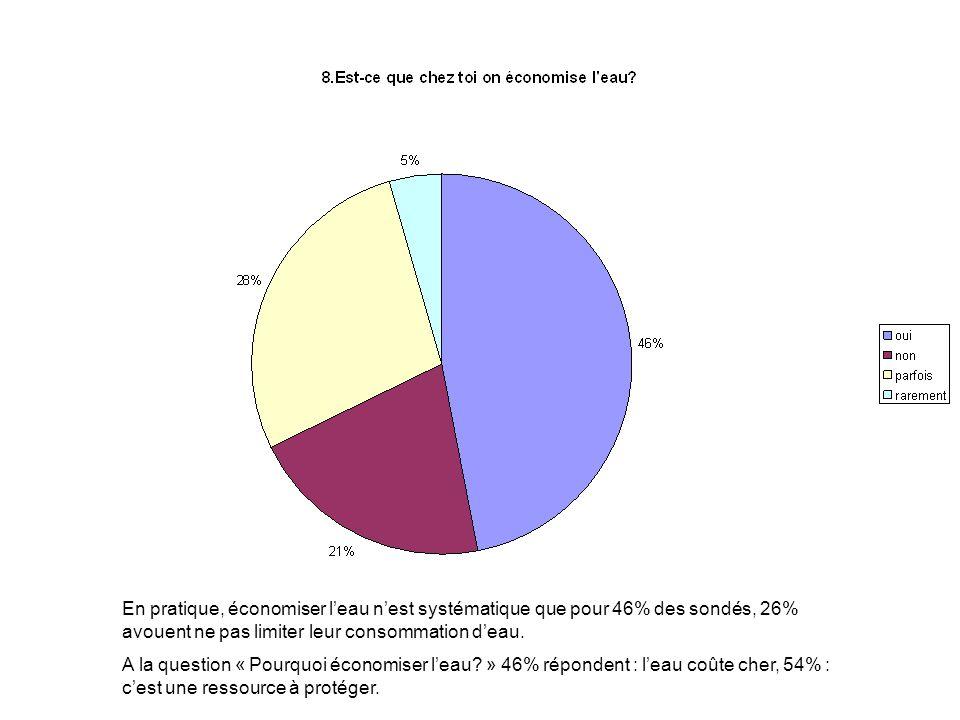 En pratique, économiser leau nest systématique que pour 46% des sondés, 26% avouent ne pas limiter leur consommation deau.