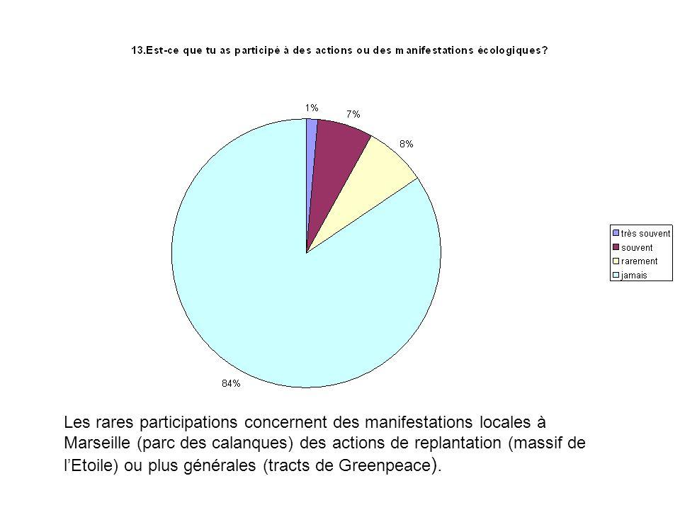 Les rares participations concernent des manifestations locales à Marseille (parc des calanques) des actions de replantation (massif de lEtoile) ou plus générales (tracts de Greenpeace ).