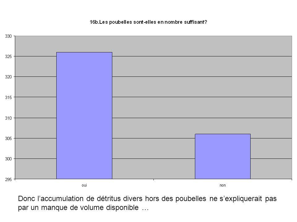 Donc laccumulation de détritus divers hors des poubelles ne sexpliquerait pas par un manque de volume disponible …