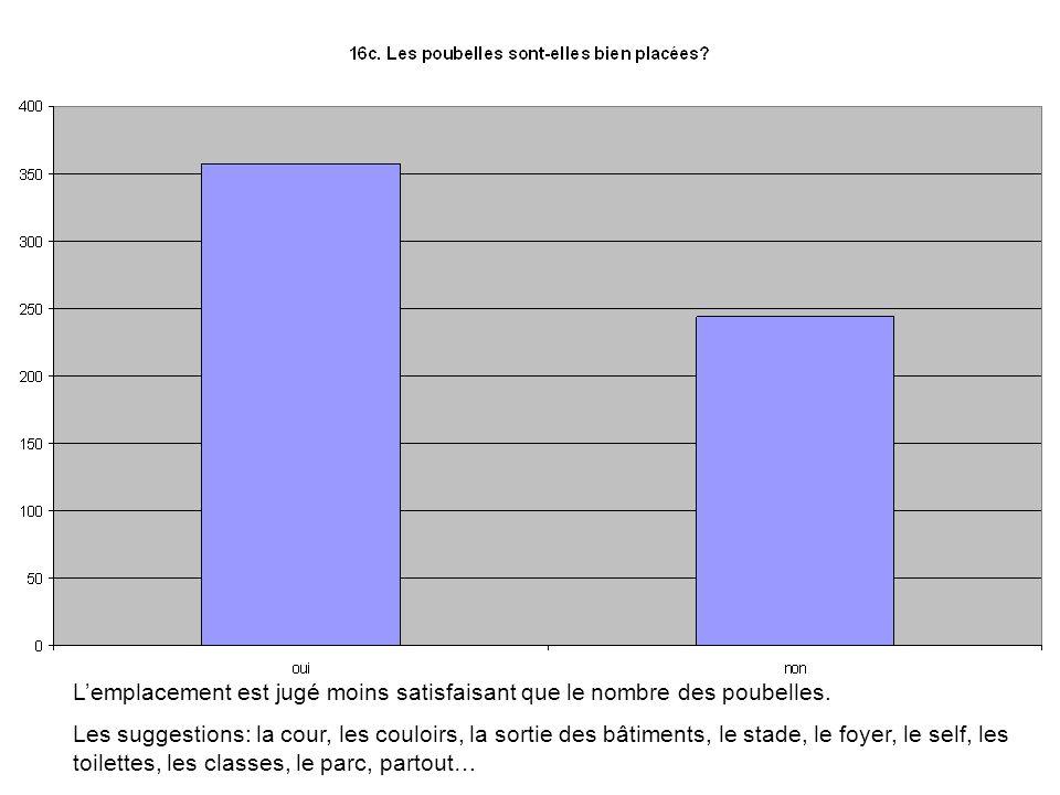 Lemplacement est jugé moins satisfaisant que le nombre des poubelles.