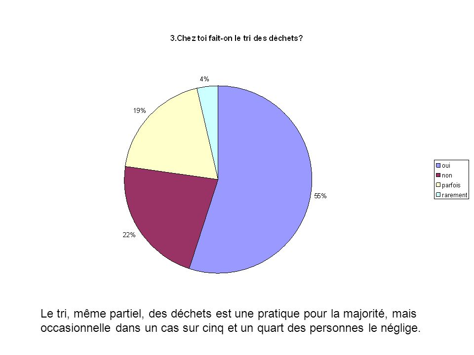 Le tri, même partiel, des déchets est une pratique pour la majorité, mais occasionnelle dans un cas sur cinq et un quart des personnes le néglige.