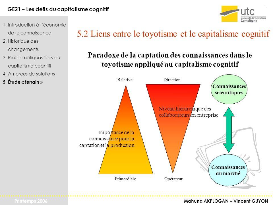 Mahuna AKPLOGAN – Vincent GUYON GE21 – Les défis du capitalisme cognitif Printemps 2006 1. Introduction à léconomie de la connaissance 2. Historique d