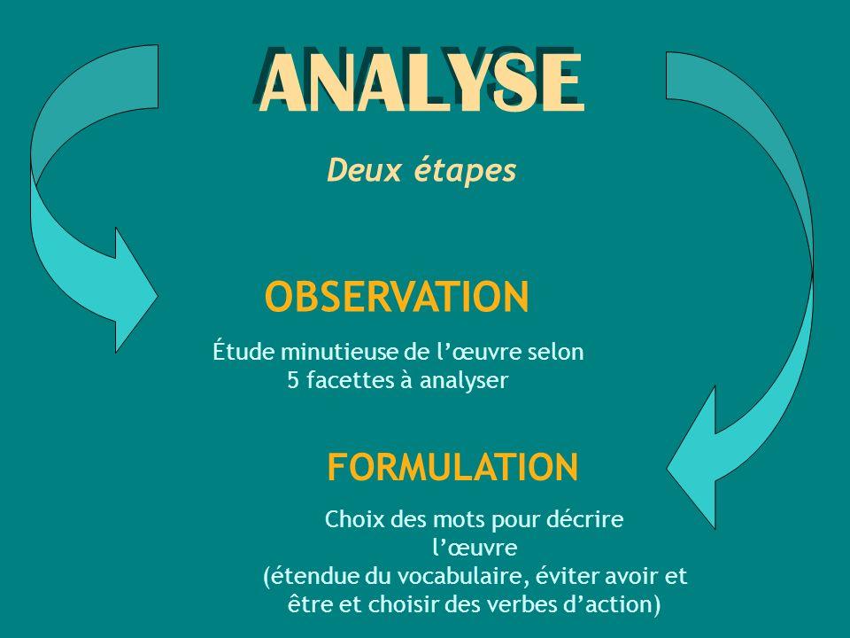 ANALYSE Deux étapes OBSERVATION FORMULATION Étude minutieuse de lœuvre selon 5 facettes à analyser Choix des mots pour décrire lœuvre (étendue du voca