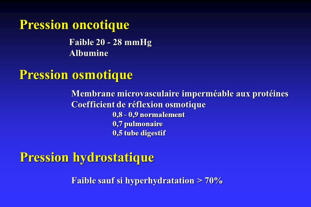 Pression oncotique Pression osmotique Faible 20 - 28 mmHg Albumine Membrane microvasculaire imperméable aux protéines Coefficient de réflexion osmotiq