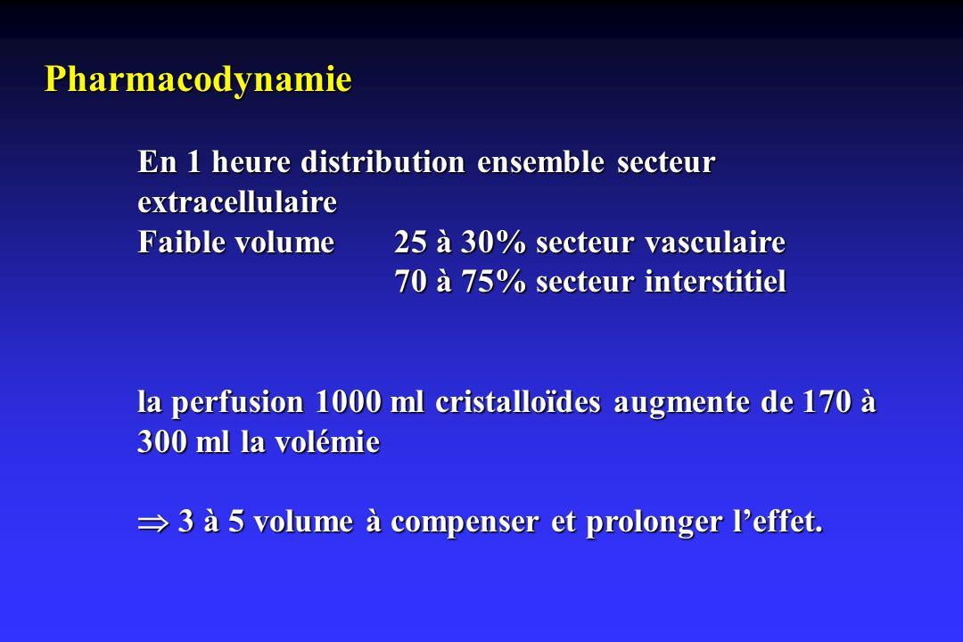 Pharmacodynamie En 1 heure distribution ensemble secteur extracellulaire Faible volume 25 à 30% secteur vasculaire 70 à 75% secteur interstitiel la pe