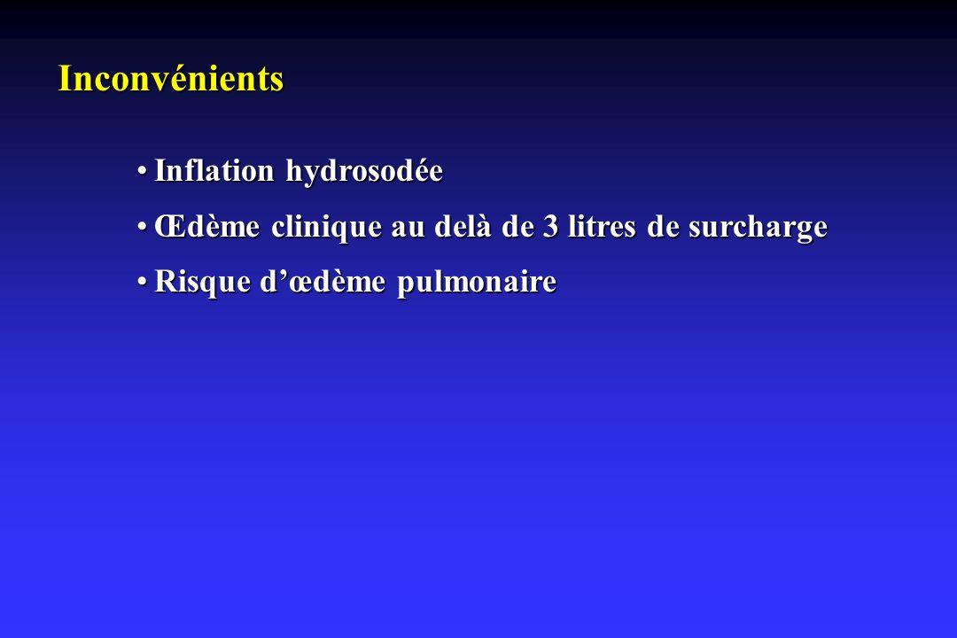 Inconvénients Inflation hydrosodéeInflation hydrosodée Œdème clinique au delà de 3 litres de surchargeŒdème clinique au delà de 3 litres de surcharge
