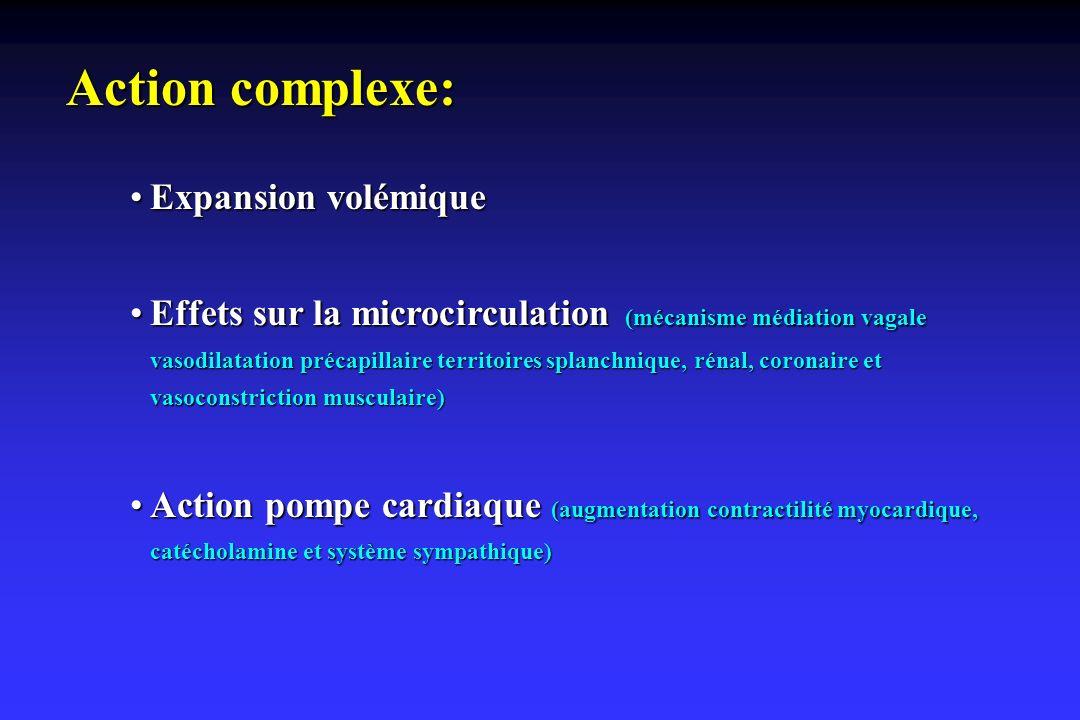 Action complexe: Expansion volémiqueExpansion volémique Effets sur la microcirculation (mécanisme médiation vagale vasodilatation précapillaire territ