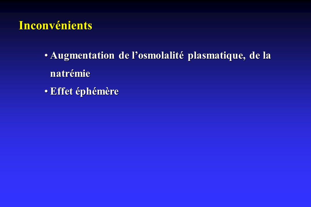 Inconvénients Augmentation de losmolalité plasmatique, de la natrémieAugmentation de losmolalité plasmatique, de la natrémie Effet éphémèreEffet éphém