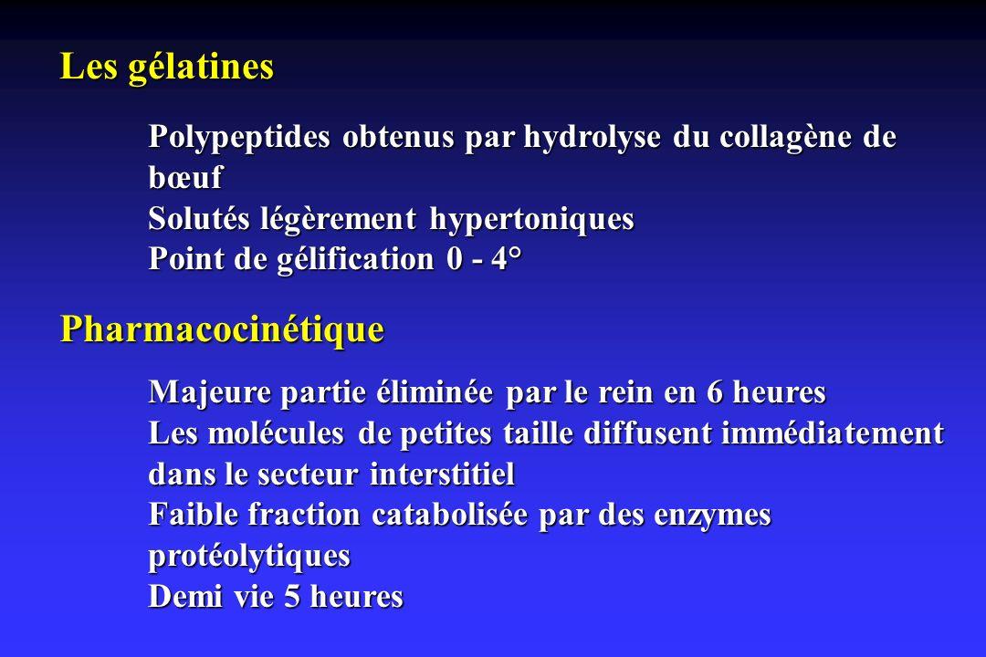 Les gélatines Polypeptides obtenus par hydrolyse du collagène de bœuf Solutés légèrement hypertoniques Point de gélification 0 - 4° Pharmacocinétique