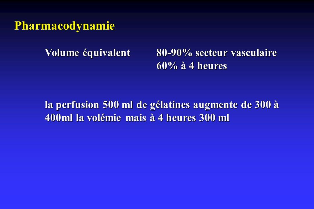 Pharmacodynamie Volume équivalent80-90% secteur vasculaire 60% à 4 heures la perfusion 500 ml de gélatines augmente de 300 à 400ml la volémie mais à 4