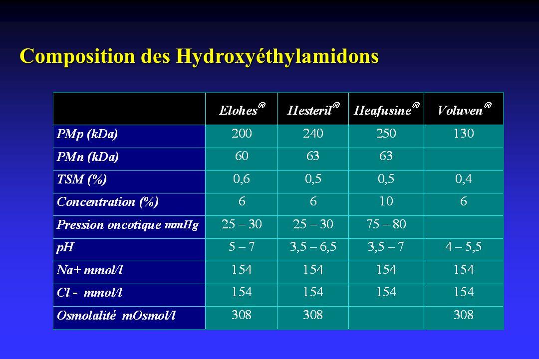 Composition des Hydroxyéthylamidons