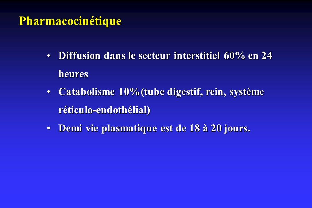 Pharmacocinétique Diffusion dans le secteur interstitiel 60% en 24 heuresDiffusion dans le secteur interstitiel 60% en 24 heures Catabolisme 10%(tube
