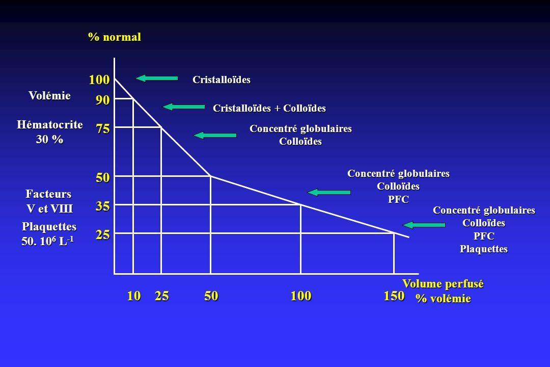 102550100150 25 35 50 75 90 100 Cristalloïdes Cristalloïdes + Colloïdes Volémie Concentré globulaires ColloïdesHématocrite 30 % Concentré globulaires