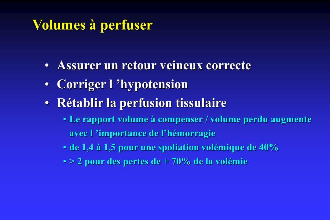 Volumes à perfuser Assurer un retour veineux correcteAssurer un retour veineux correcte Corriger l hypotensionCorriger l hypotension Rétablir la perfu