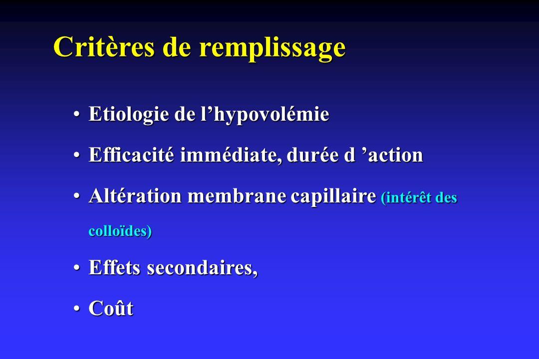Critères de remplissage Etiologie de lhypovolémieEtiologie de lhypovolémie Efficacité immédiate, durée d actionEfficacité immédiate, durée d action Al