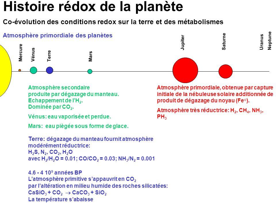 Histoire rédox de la planète Co-évolution des conditions redox sur la terre et des métabolismes Atmosphère secondaire produite par dégazage du manteau