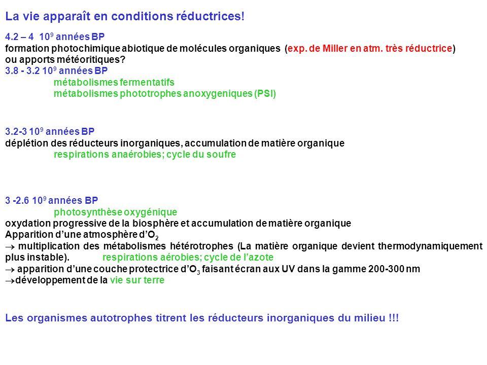4.2 – 4 10 9 années BP formation photochimique abiotique de molécules organiques (exp. de Miller en atm. très réductrice) ou apports météoritiques? 3.
