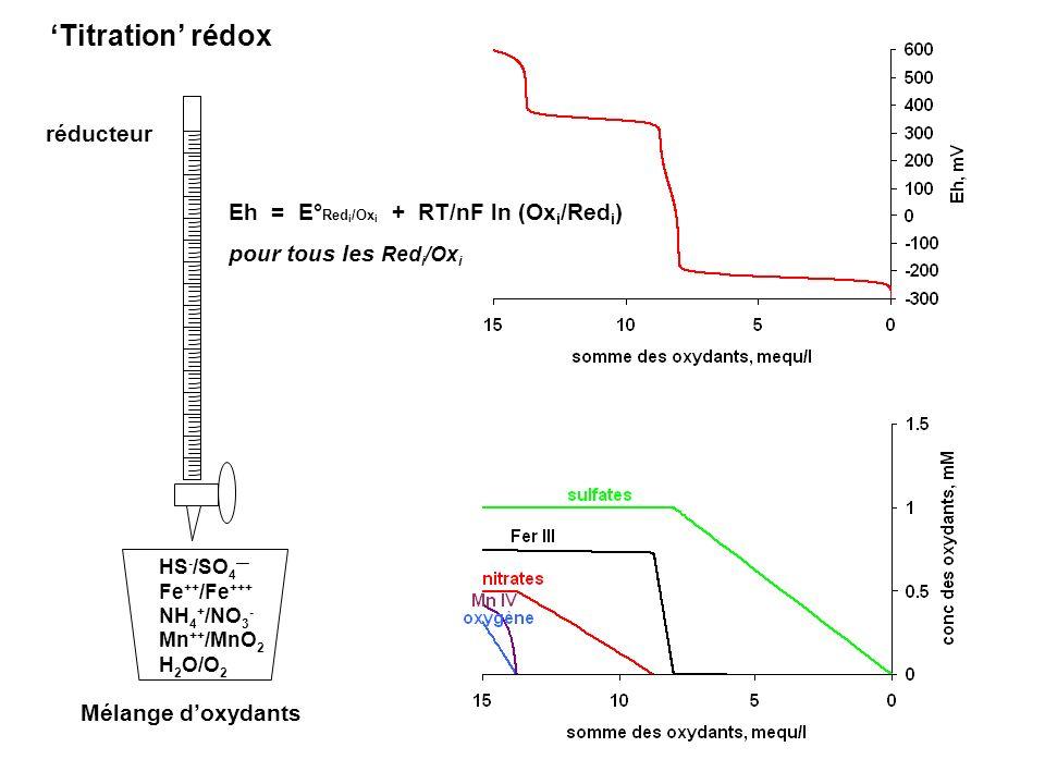 Corg ex: C 6 H 12 O 6 CH 3 CO COOH ATP NAD + CH 3 CO SCoA CO 2 CH 3 CHOH COOH lactate éthanol propionate succinate CO 2 NAD + NADH NAD + Fermentations classiques ATP NADH CH 3 COOH acétate NADH H2H2 H+H+ H+H+ H2H2 Dégradation de la MO en labsence doxydants NADH NAD + G = + 4.6 kcal + RT ln p H 2 4 H 2 + CO 2 CH 4 + 2 H 2 O Méthanisation chémolithotrophe CH 3 COOH CH 4 + CO 2 Méthanisation fermentative Méthanisation