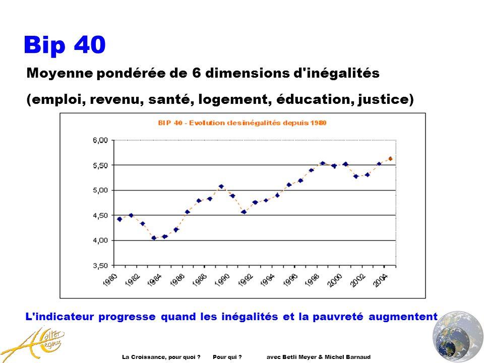 Bip 40 La Croissance, pour quoi ? Pour qui ? avec Betli Meyer & Michel Barnaud Moyenne pondérée de 6 dimensions d'inégalités (emploi, revenu, santé, l