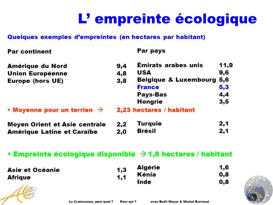 La Croissance, pour quoi ? Pour qui ? avec Betli Meyer & Michel Barnaud Quelques exemples dempreintes (en hectares par habitant) Par continent Amériqu