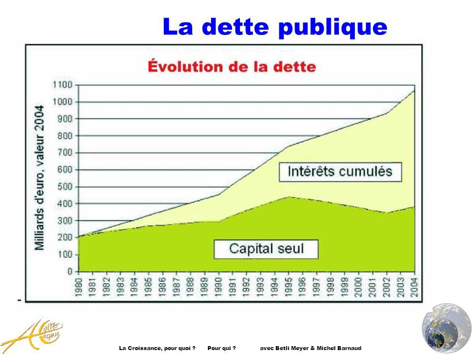 La Croissance, pour quoi ? Pour qui ? avec Betli Meyer & Michel Barnaud La dette publique