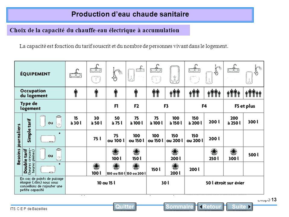 Diapo 13 ITS C E P de Bazeilles Production deau chaude sanitaire Choix de la capacité du chauffe-eau électrique à accumulation La capacité est fonctio