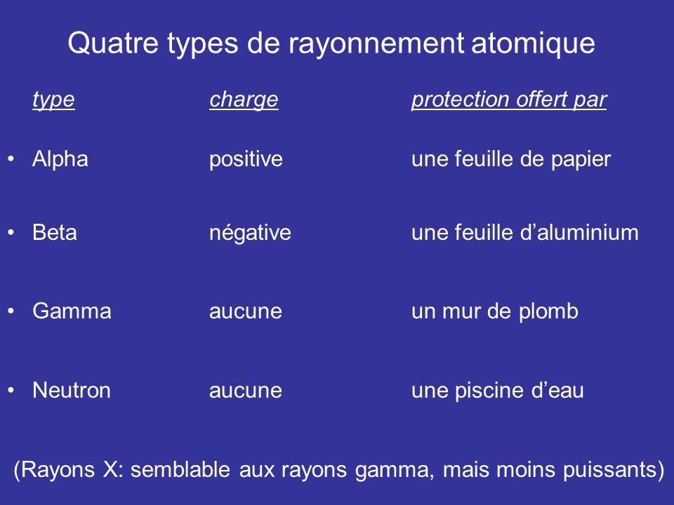 Quatre types de rayonnement atomique typechargeprotection offert par Alpha positiveune feuille de papier Beta négativeune feuille daluminium Gamma aucune un mur de plomb Neutron aucune une piscine deau (Rayons X: semblable aux rayons gamma, mais moins puissants)