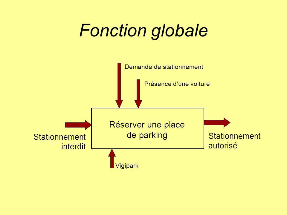 Fonction globale Stationnement interdit Stationnement autorisé Réserver une place de parking Présence dune voiture Vigipark Demande de stationnement