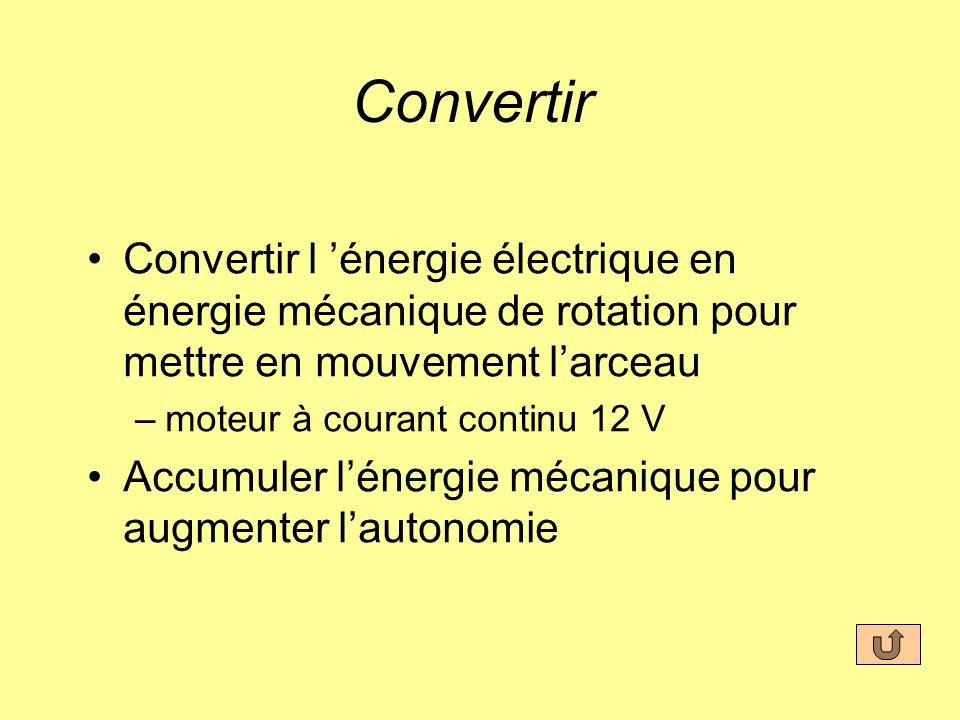Convertir Convertir l énergie électrique en énergie mécanique de rotation pour mettre en mouvement larceau –moteur à courant continu 12 V Accumuler lé
