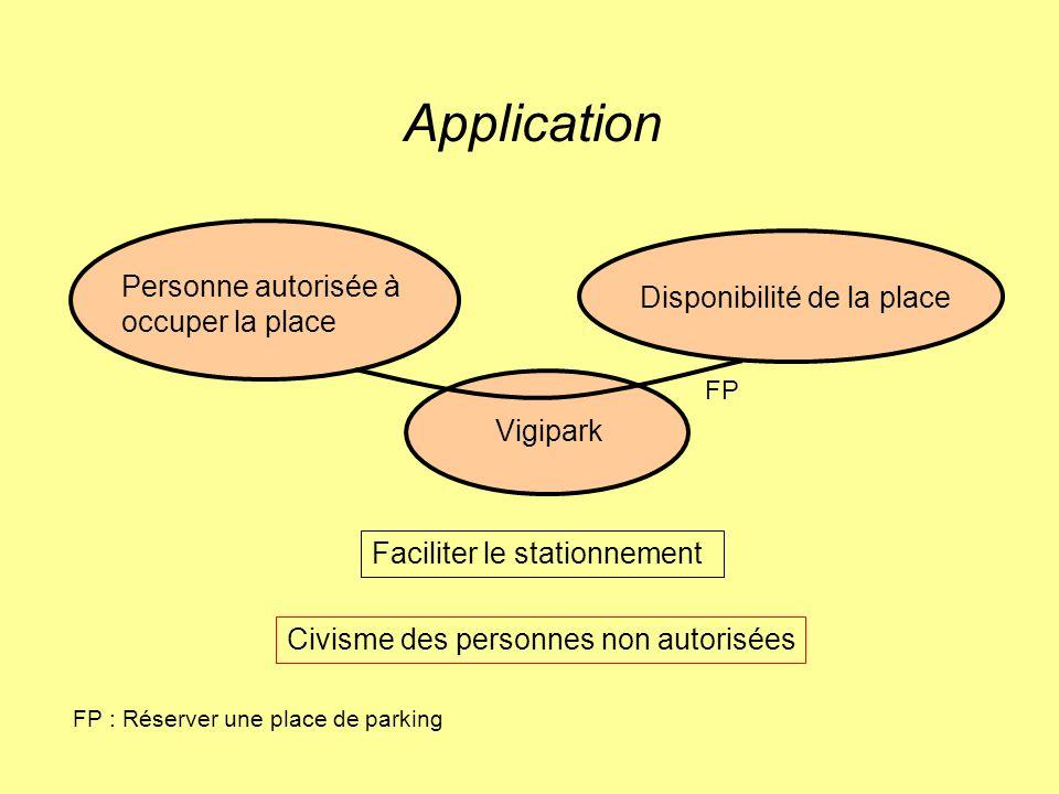 Application Personne autorisée à occuper la place Disponibilité de la place Vigipark Faciliter le stationnement Civisme des personnes non autorisées F