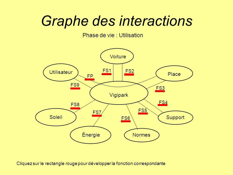 Graphe des interactions Place Vigipark Voiture Utilisateur Soleil Normes Support Phase de vie : Utilisation FS1 FS2 FS3 FS4 FS5 FS6 FS7 FS8 FP Cliquez