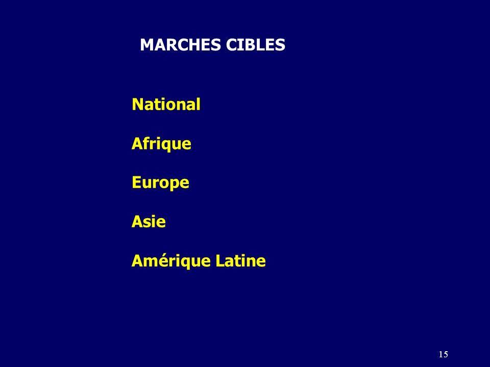 15 MARCHES CIBLES National Afrique Europe Asie Amérique Latine