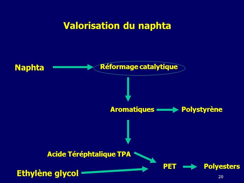 20 Naphta Réformage catalytique Aromatiques Valorisation du naphta Polystyrène Acide Téréphtalique TPA PET Ethylène glycol Polyesters