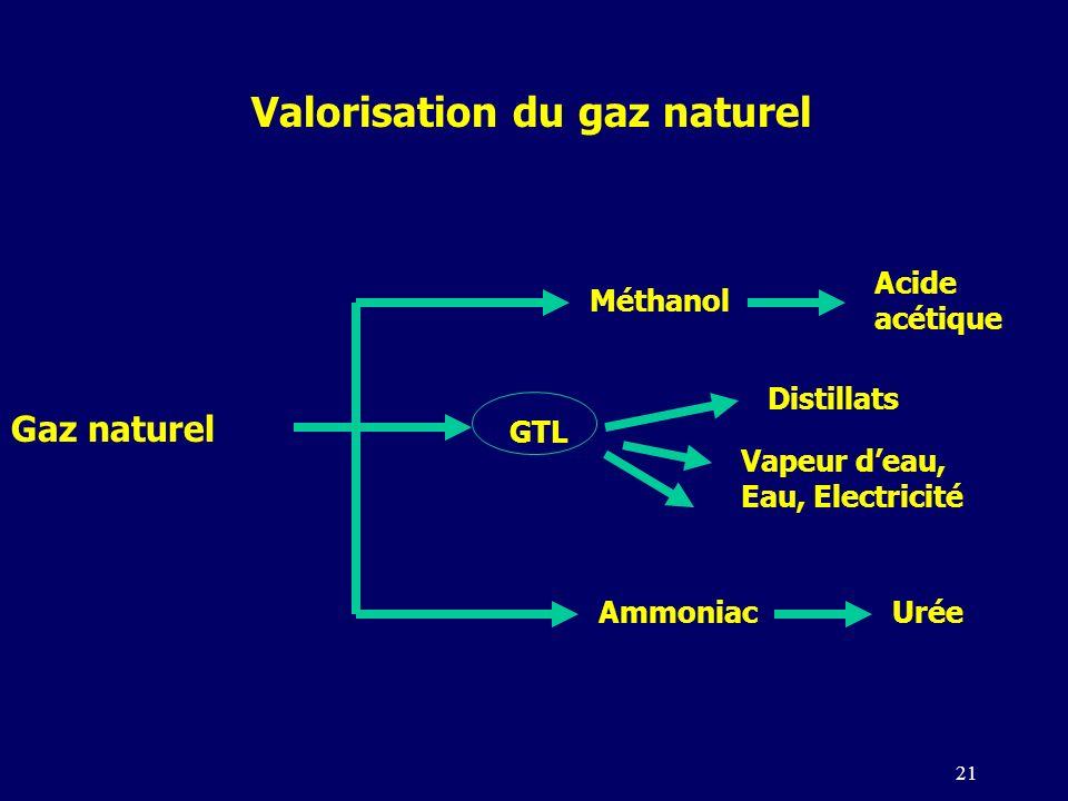 21 Méthanol Gaz naturel GTL Ammoniac Valorisation du gaz naturel Urée Distillats Acide acétique Vapeur deau, Eau, Electricité