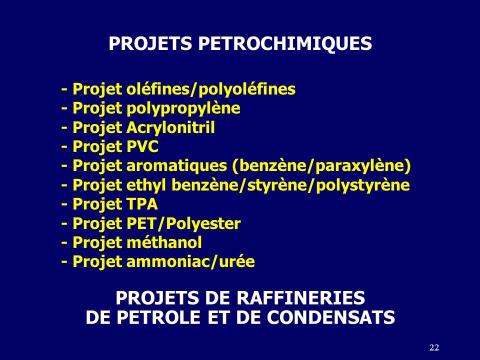 22 PROJETS PETROCHIMIQUES - Projet oléfines/polyoléfines - Projet polypropylène - Projet Acrylonitril - Projet PVC - Projet aromatiques (benzène/paraxylène) - Projet ethyl benzène/styrène/polystyrène - Projet TPA - Projet PET/Polyester - Projet méthanol - Projet ammoniac/urée PROJETS DE RAFFINERIES DE PETROLE ET DE CONDENSATS