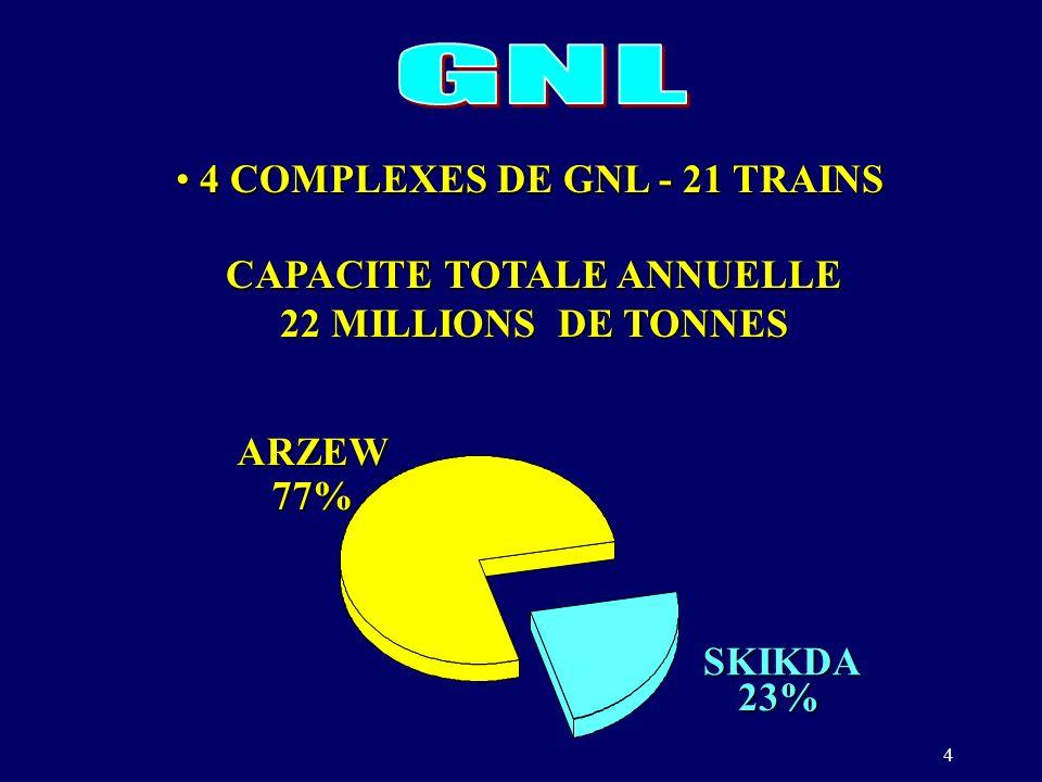 4 23% SKIKDA 77%ARZEW 4 COMPLEXES DE GNL - 21 TRAINS 4 COMPLEXES DE GNL - 21 TRAINS CAPACITE TOTALE ANNUELLE 22 MILLIONS DE TONNES