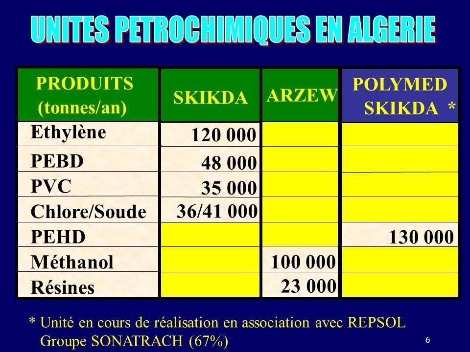 6 SKIKDA 120 000 48 000 35 000 36/41 000 ARZEW 100 000 23 000 POLYMED SKIKDA * 130 000 PRODUITS (tonnes/an) Ethylène PEBD PVC Chlore/Soude PEHD Méthanol Résines * Unité en cours de réalisation en association avec REPSOL Groupe SONATRACH (67%)
