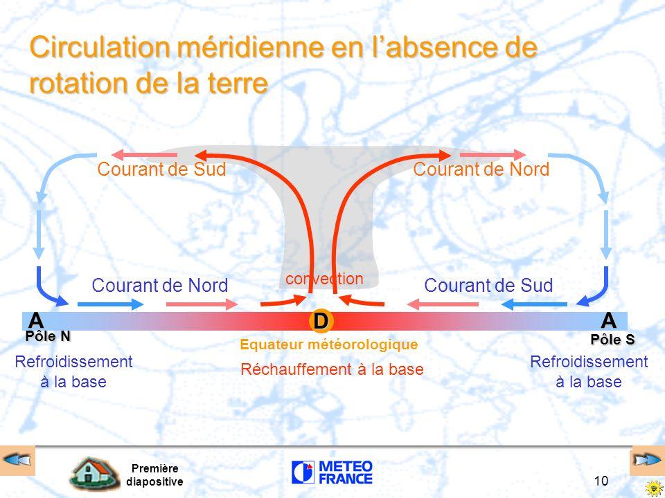 Première diapositive 10 Circulation méridienne en labsence de rotation de la terre Réchauffement à la base Refroidissement à la base Refroidissement à