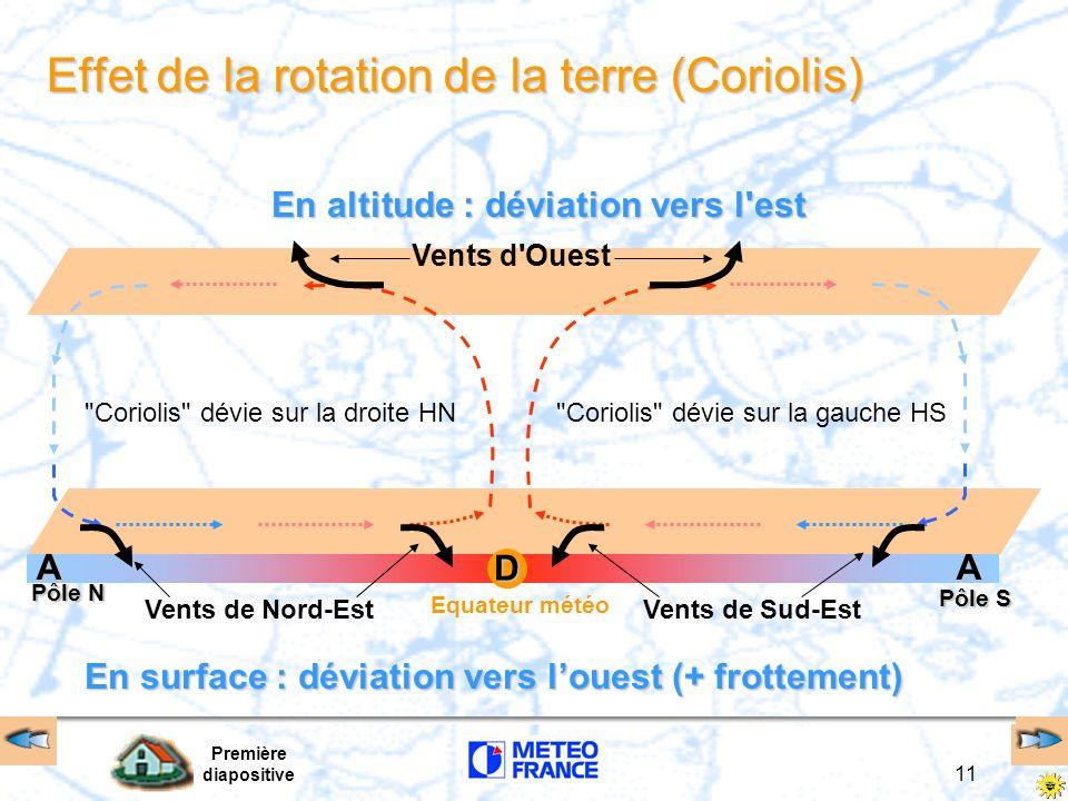 Première diapositive 11 Effet de la rotation de la terre (Coriolis) Equateur météo Pôle N Pôle S AAD En surface : déviation vers louest (+ frottement)