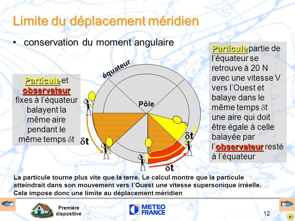 Première diapositive 12 Limite du déplacement méridien conservation du moment angulaire Pôle équateur Particule observateur Particule et observateur f