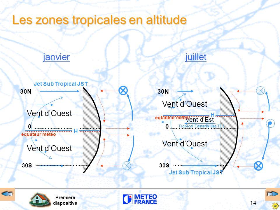 Première diapositive 14 30S 30N 0 Les zones tropicales en altitude janvierjuillet Jet Sub Tropical JST 30S 30N 0 équateur météo H H Tropical Easterly