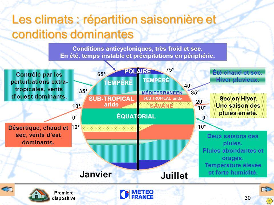 Première diapositive 30 Janvier Juillet 0° 10° 35° 65° 0° 10° 35° 75° 40° 20° 10° TEMPÉRÉ Contrôlé par les perturbations extra- tropicales, vents d'ou