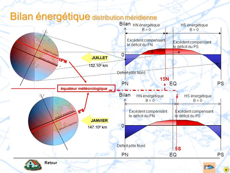 Bilan énergétique distribution méridienne Retour PNPSEQ Bilan 0 HN énergétique B = 0 HS énergétique B = 0 15N PNPSEQ Bilan 0 5S HN énergétique B = 0 H